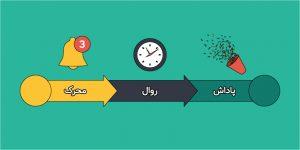 چگونه عادتهایمان را تغییر دهیم